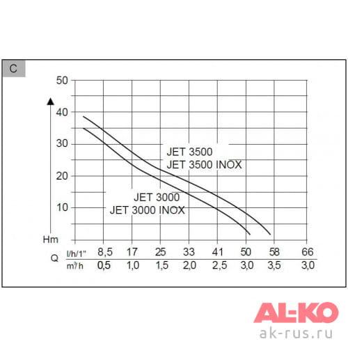 Насос садовый AL-KO Jet 3000 Inox Classic