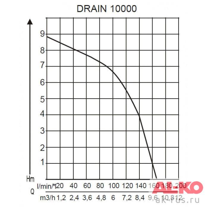 Насос погружной для грязной воды AL-KO Drain 10000 Comfort