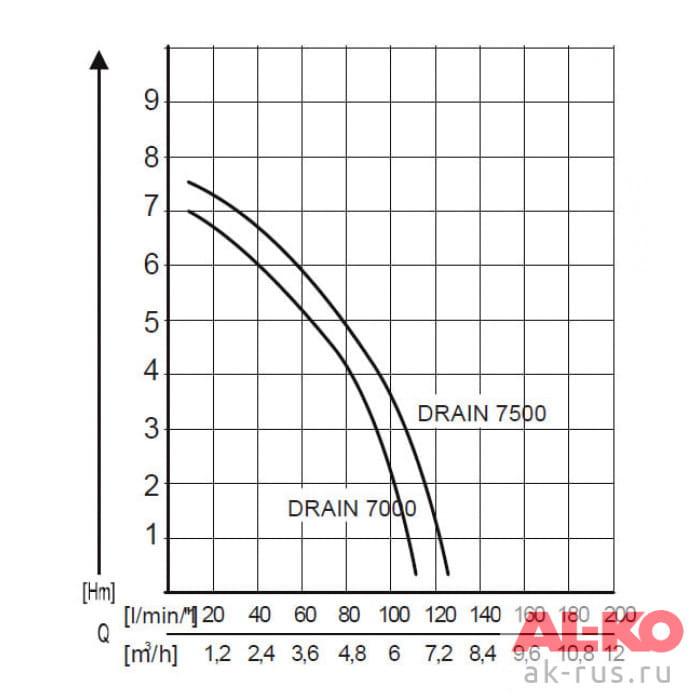 Насос погружной для грязной воды AL-KO Drain 7000 Classic