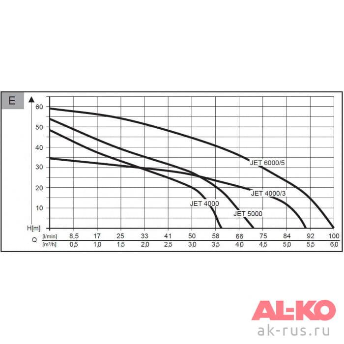 Насос садовый AL-KO Jet 6000/5 Premium